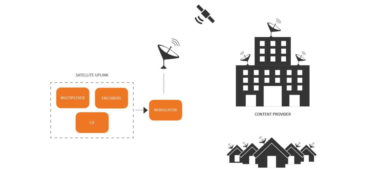 Satellite turnaround, head-end, descrambling, transcoding, multiplexing and scrambling. DVB-S, DVB-S2, DVB-S2X modulation
